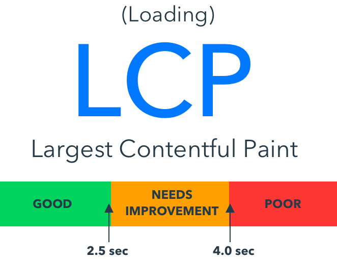 Largest Contentful Paint (LCP) And SEO